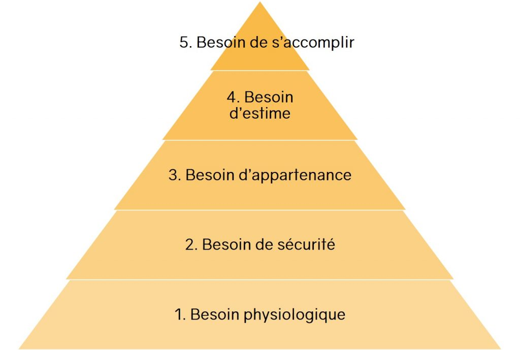 Pyramide Maslow besoin humain | ICy déco