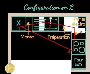 Une cuisine ouverte qui épouse les angles de la pièce grâce à la configuration en L | ICy déco