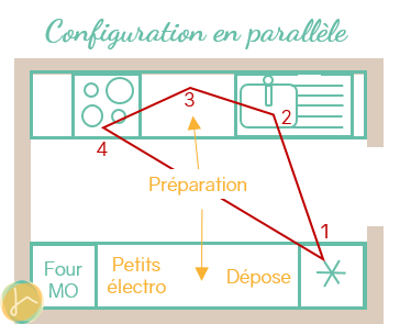 Une cuisine au top avec la configuration parallèle | ICy déco