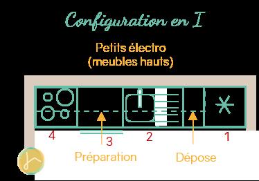 Implantation efficace pour une cuisine fonctionnelle : la configuration en i | ICy déco